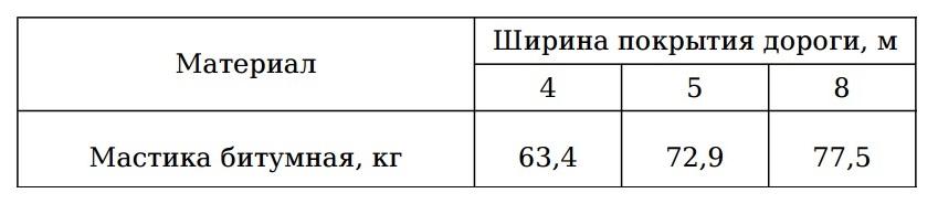 Мастика битумная расход на 1м2 описание и применение паро-гидроизоляция